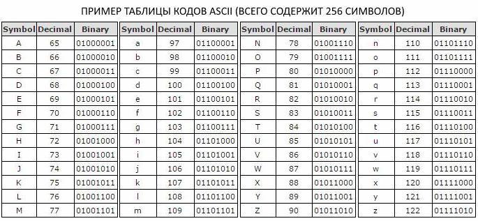 potenza dell'alfabeto 256