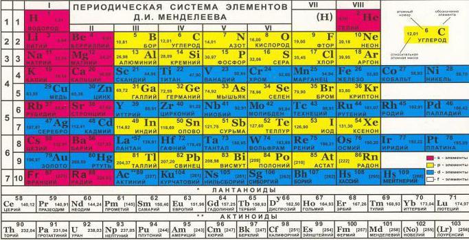 Mendelejev redni sistem odprt leta