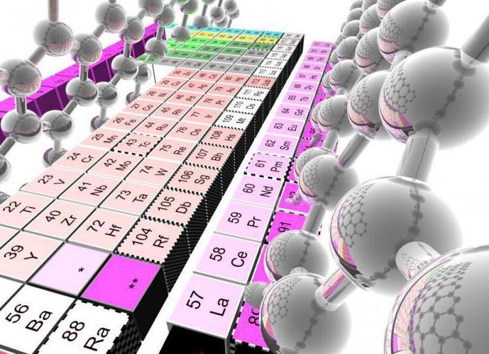 ko smo odkrili periodični sistem