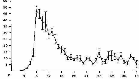 hCG test krvi tijekom trudnoće