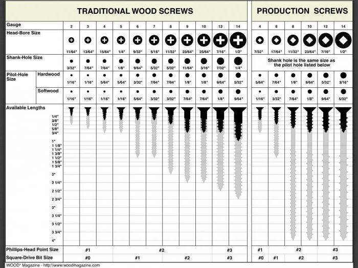 размери на дървени винтове