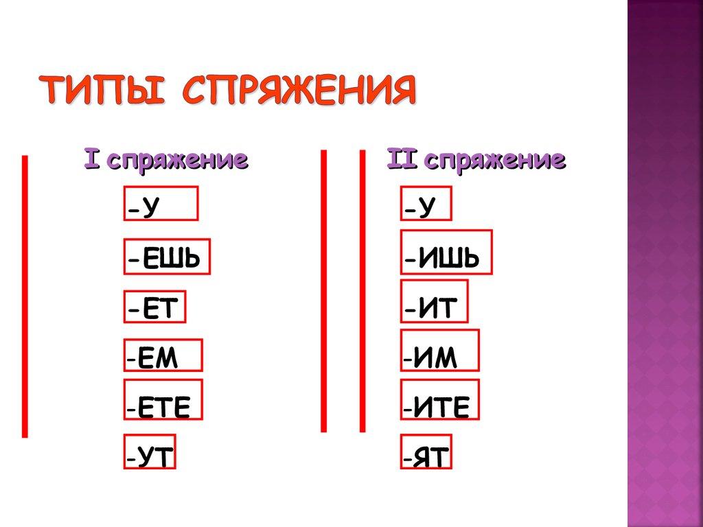 Coniugazione di verbi 1 e 2
