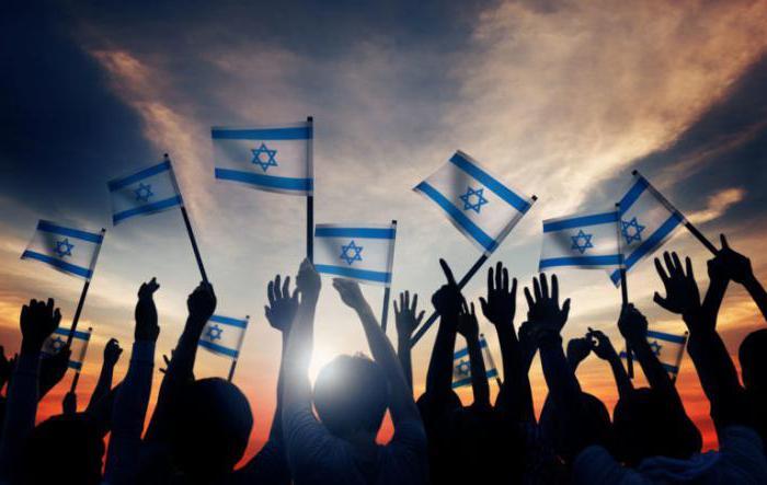 cele i czyny syjonistów